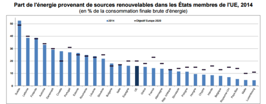 part-des-renouvelables-dans-la-consommation-énergie.png
